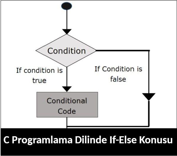 Photo of C Programlama Dilinde If-Else Konusu
