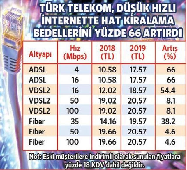 Türk telekom internet fiyatları
