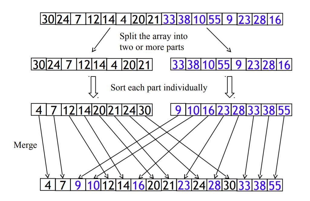 Merge Sort algoritması