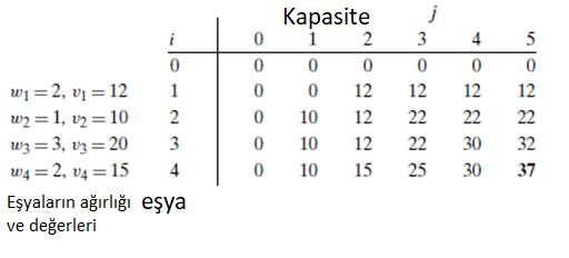 knapsack sırt çantası algoritması çözümü nasıl yapılır