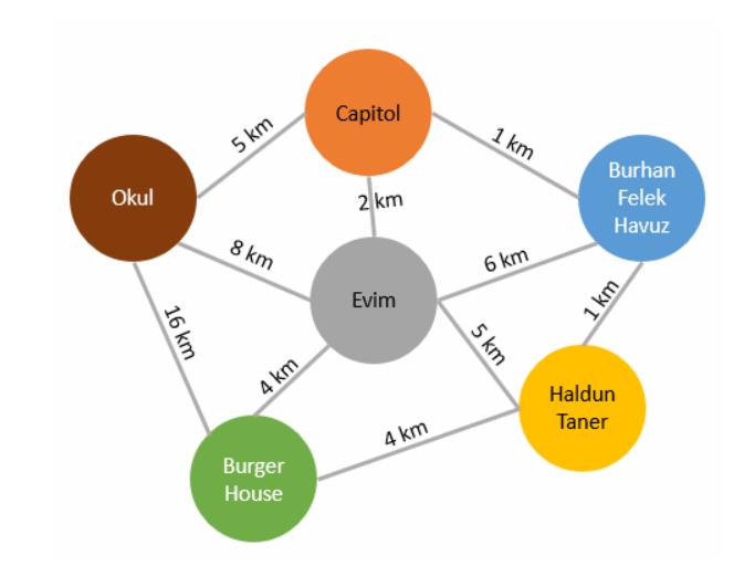 Warshall algoritması örnekleri