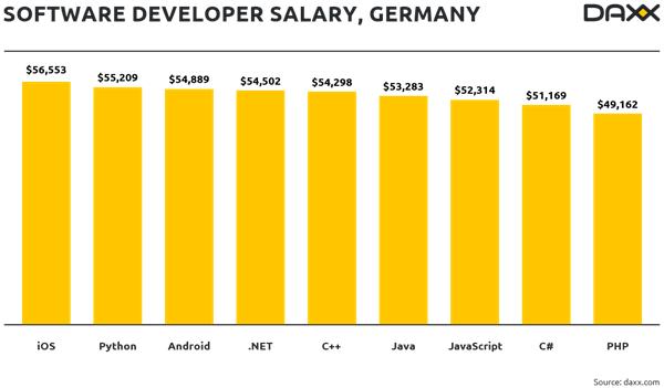 Almanya yazılım geliştirici maaşları