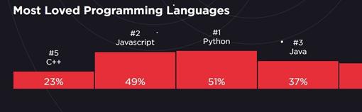 Python en sevilen dil