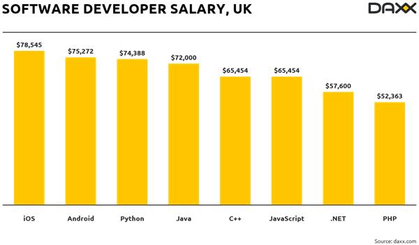 ingiltere yazılım geliştirici maaşları