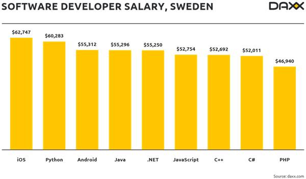 isveç yazılım geliştirici maaşları