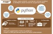 Python dilini öğrenmek için sebepler