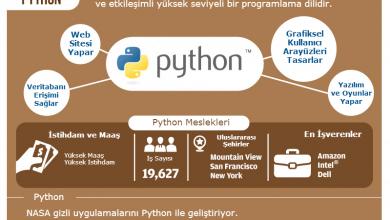 Photo of Python Dilini Neden Öğrenmelisiniz?