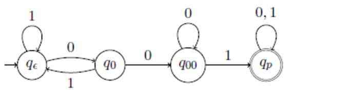 001 substringini kabul eden dfa