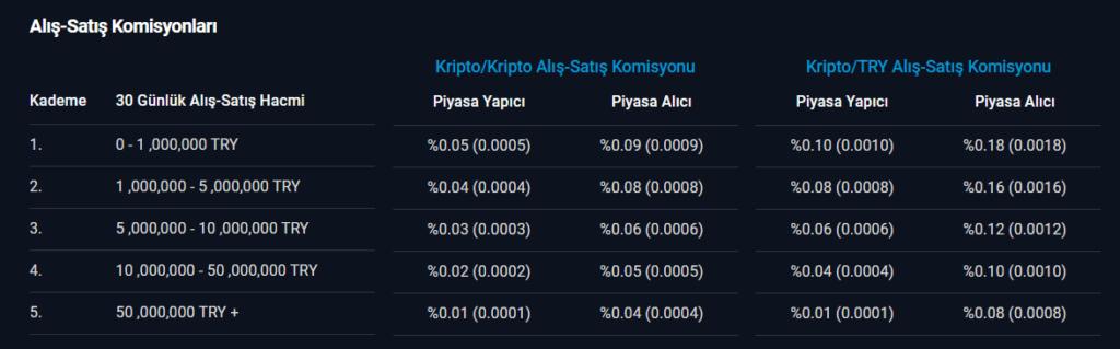 btcturk komisyon oranları