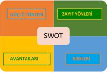 Photo of SWOT Analizi Nasıl Yapılır?