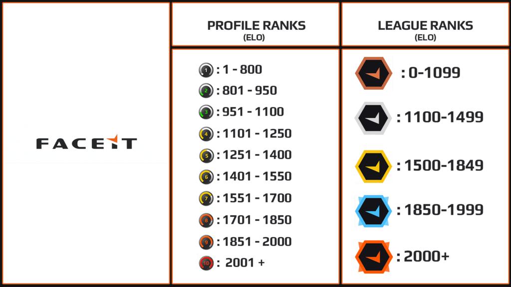 CS:GO Faceit nedir, Faceit rank sistemi